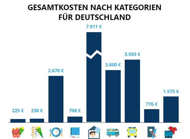 idealo Infografik - Schultüte bis Abitur – so viel kostet ein Schülerleben